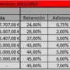 Cómo será el cálculo del IRPF en Madrid