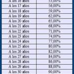 porcentajes-años-cotizados