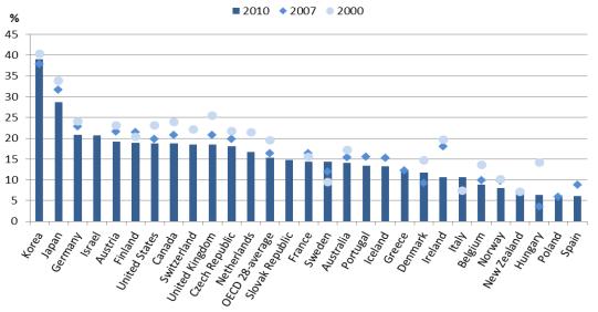 Desigualdad Salarial países