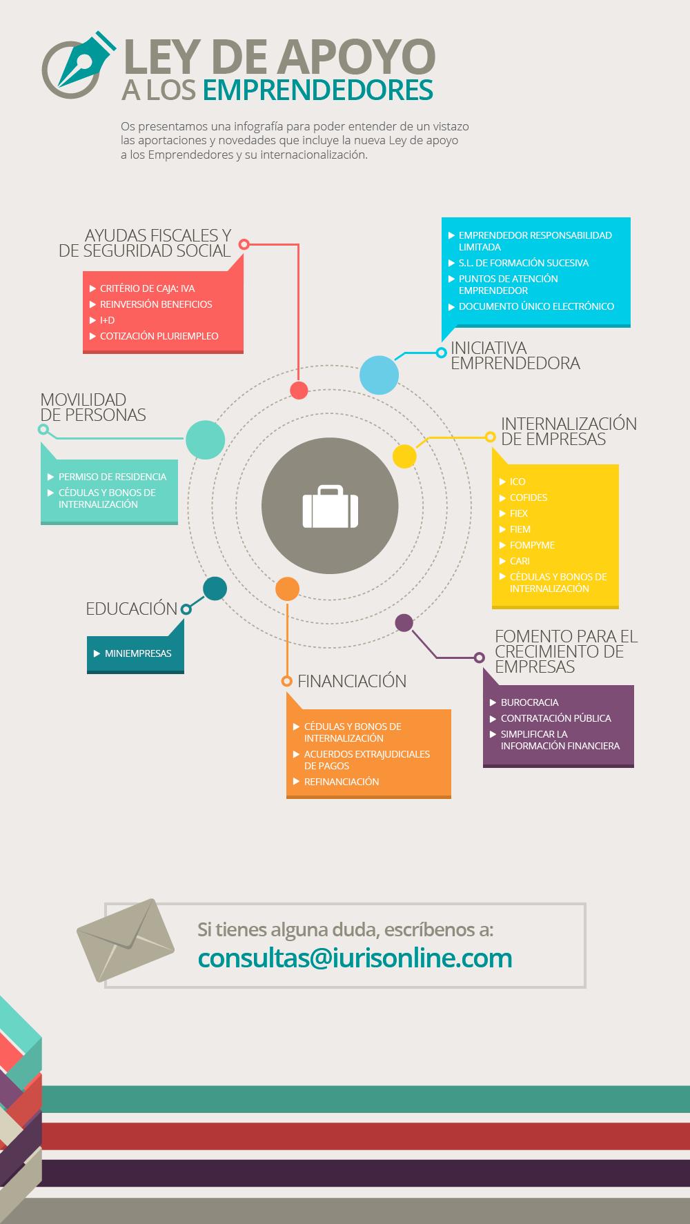 Infografía Ley Apoyo Emprendedores