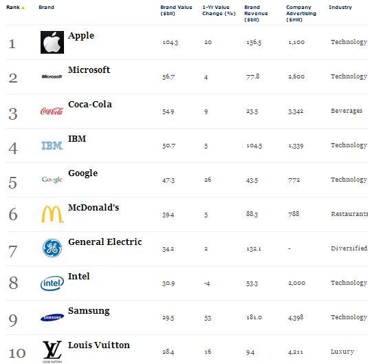 Empresas más valiosas 1