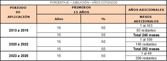 Porcentaje de jubilación en función de los años cotizados