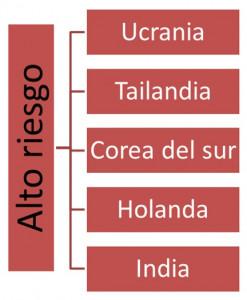 ALTO RIESGO ENERGETICO