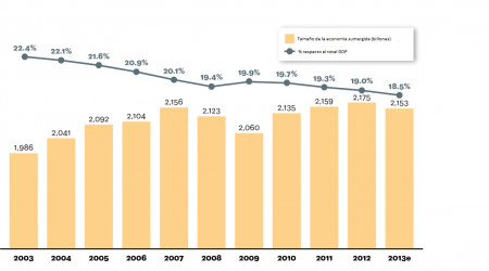 Desarrollo Economía sumergida Europa hasta 2013