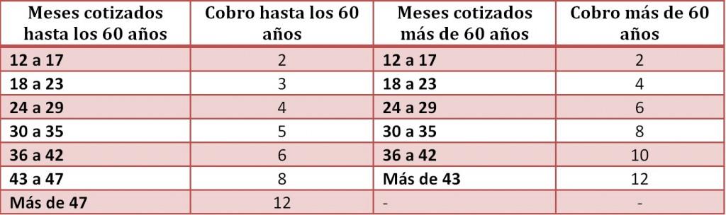 Duración del cobro según edad y meses cotizados