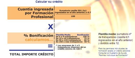 Calcular credito de empresa en la Fundacion Tripartita - Formacion en la pyme
