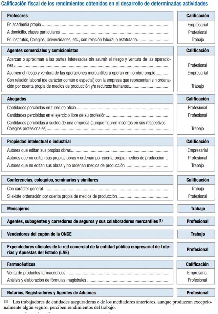 clasificacion fiscal de los rendimientos actividades economicas y empresariales