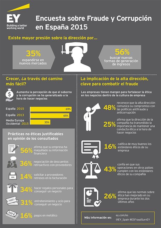 Infografía Encuesta fraude 2015_v3