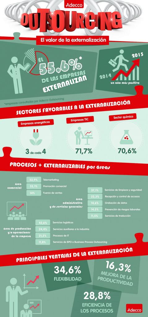 Infografía sobre el Outsourcing Empresarial