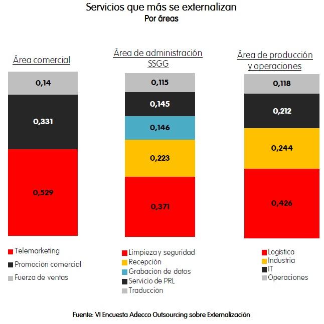 servicios que mas se externalizan