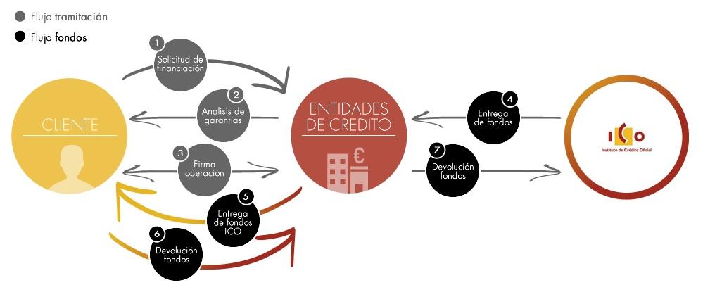 Cómo funcionan los préstamos ICO para pymes
