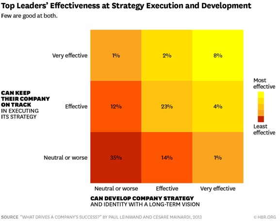 Estabas equivocado, estrategia y ejecución son la misma cosa
