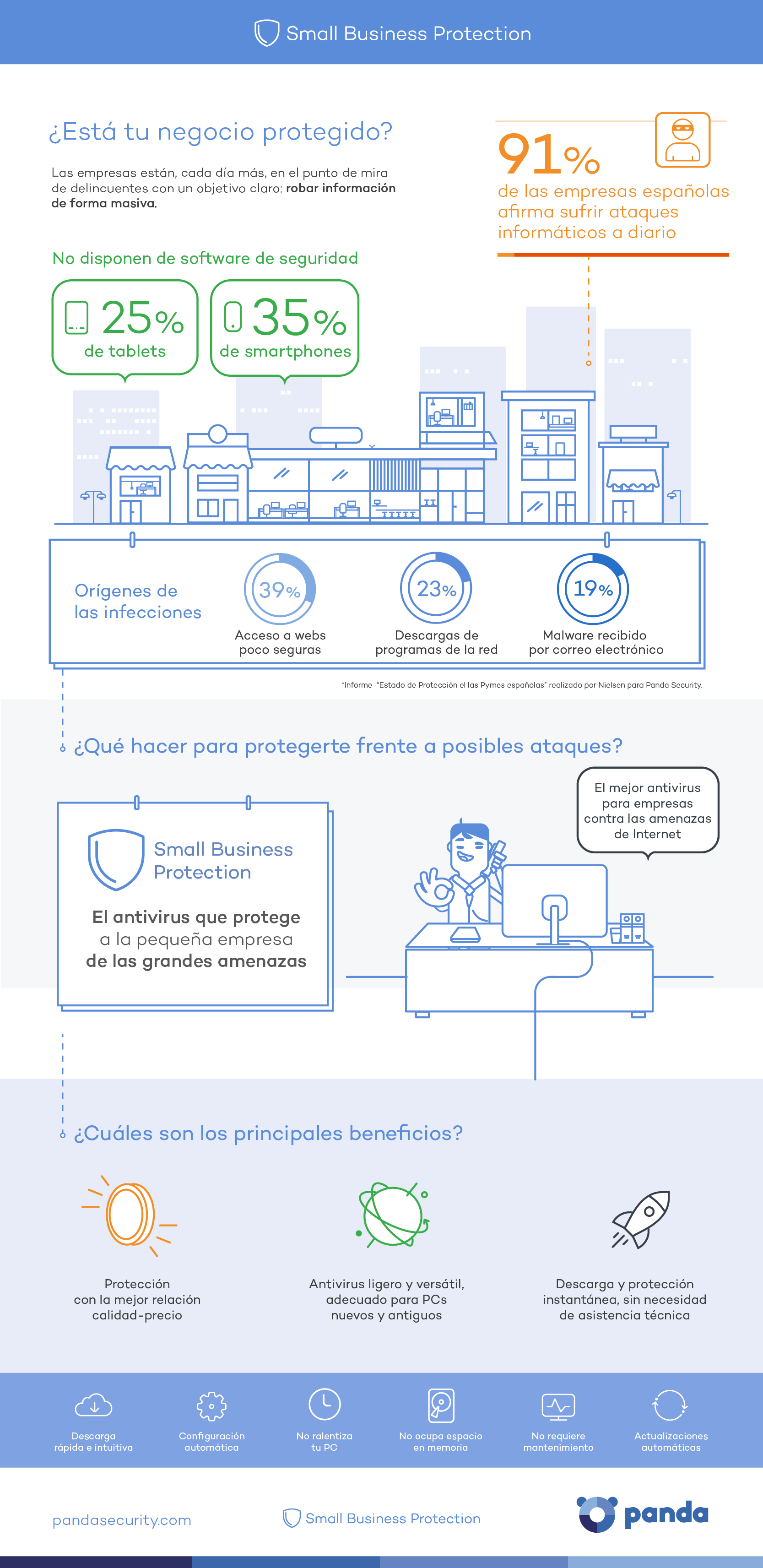 PandaSecurity-Small-Business-Antivirus-Infografia