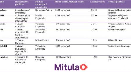 Mitula-Cuadro-mejores-ciudades-emprender