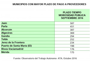 Municipios con mayor plazo de pago a proveedores