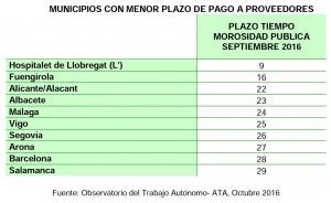 Municipios con menor plazo de pago a proveedores