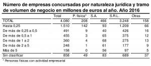 Concursos de acreedores-corte II