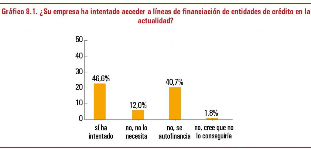Acceso financiación