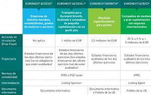 Cómo puede una empresa cotizar en Euronext